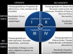 Los Cuadrantes de Stephen Covey